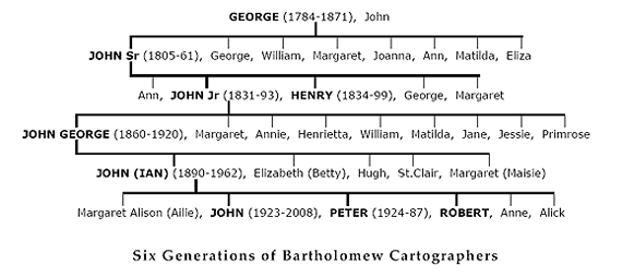Six Generations of Bartholomews worked in the firm (Individuals in bold)